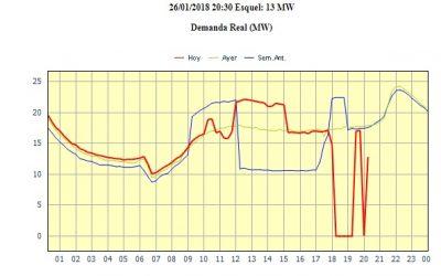 Cortes Energía Eléctrica 26-01-2018