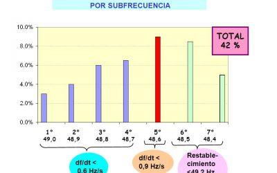 CORTES DE ENERGÍA IMPREVISTOS